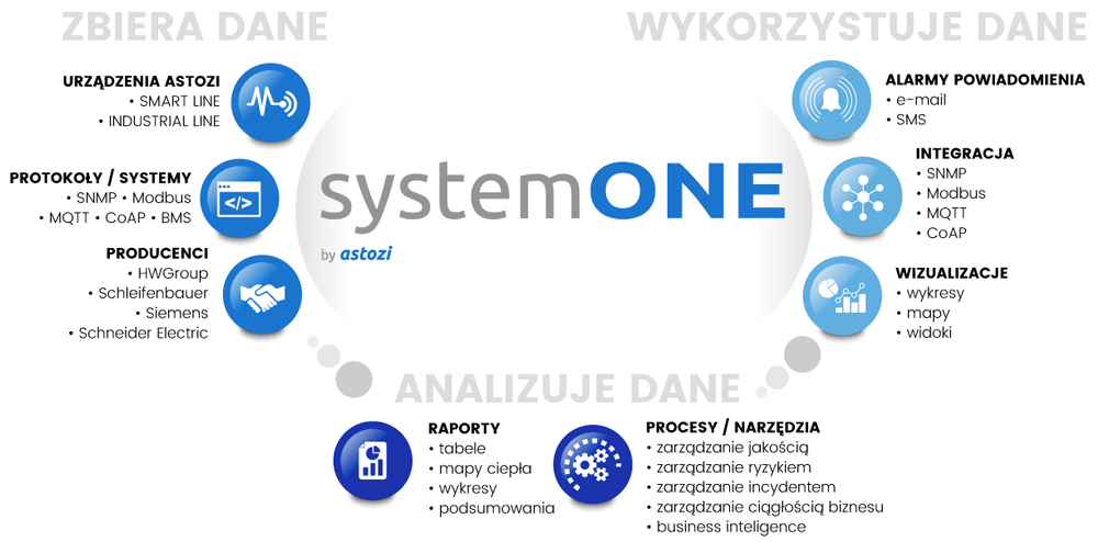 systemONE map